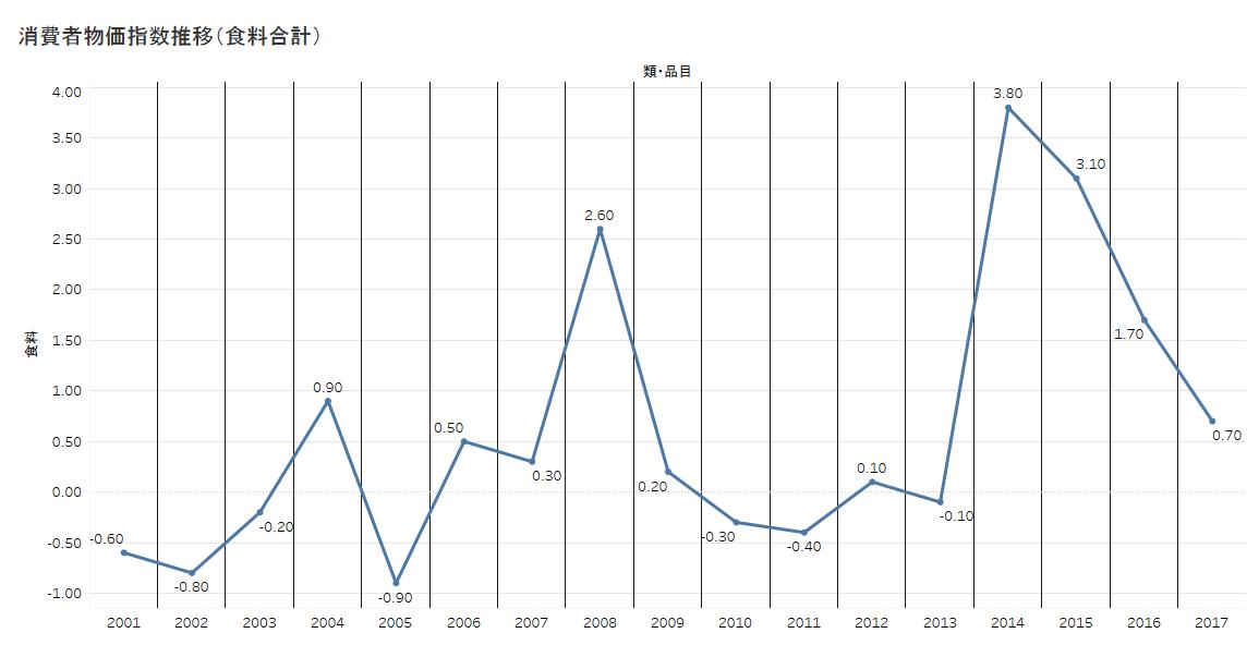 食料品消費者物価指数