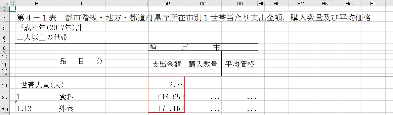 家計調査 二人以上の世帯 都道府県庁所在市別 神戸市