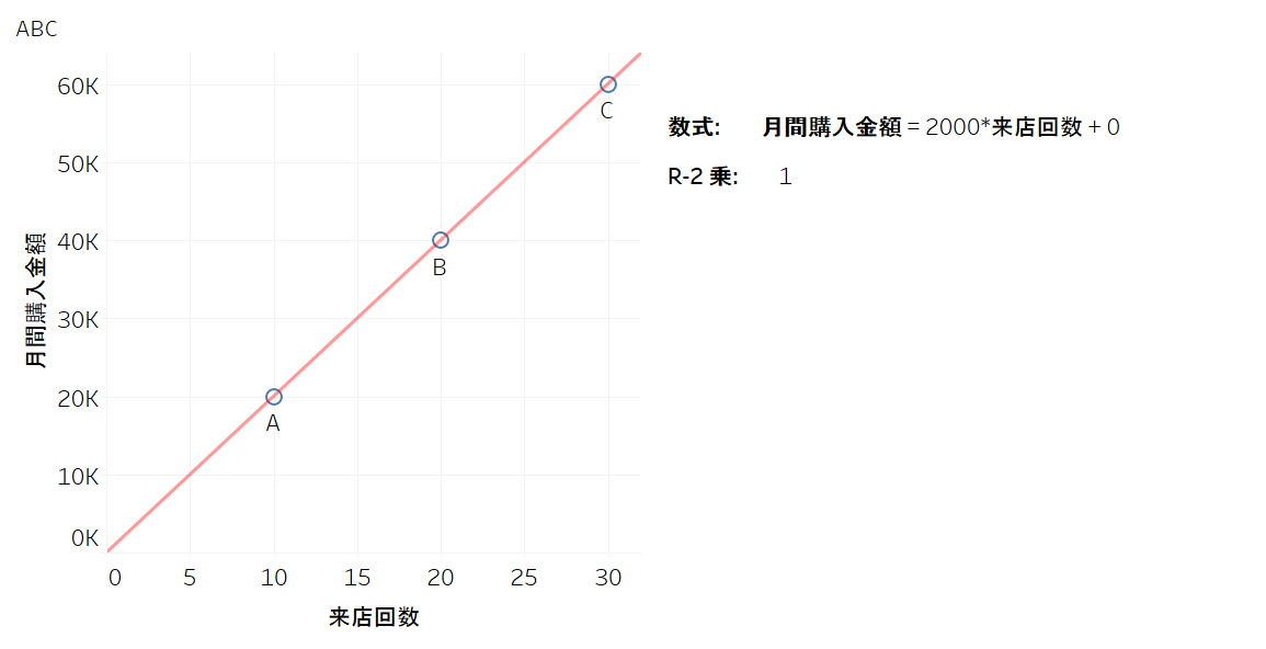 単回帰直線 R2乗=1