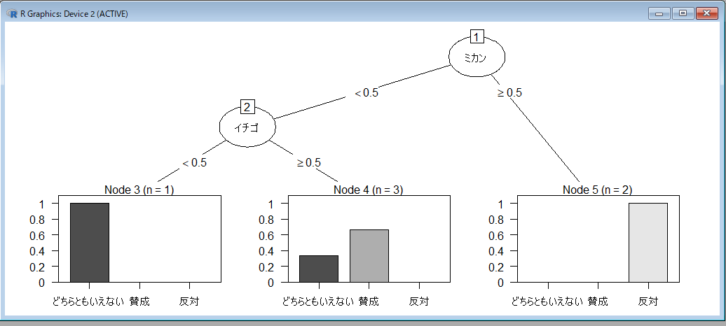 R 決定木分析結果