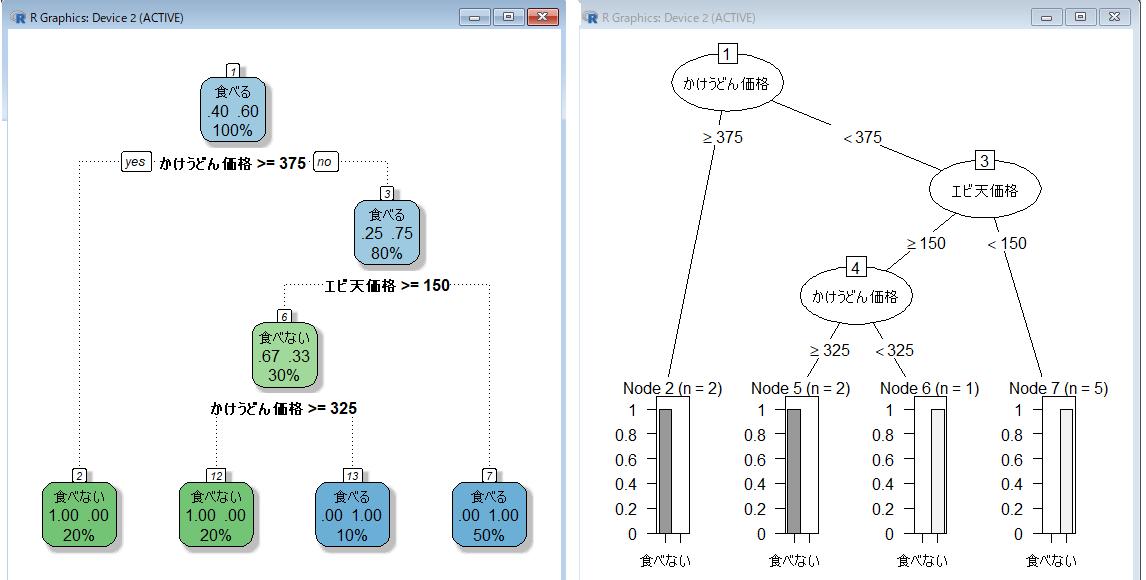 R decision-tree 決定木分析結果
