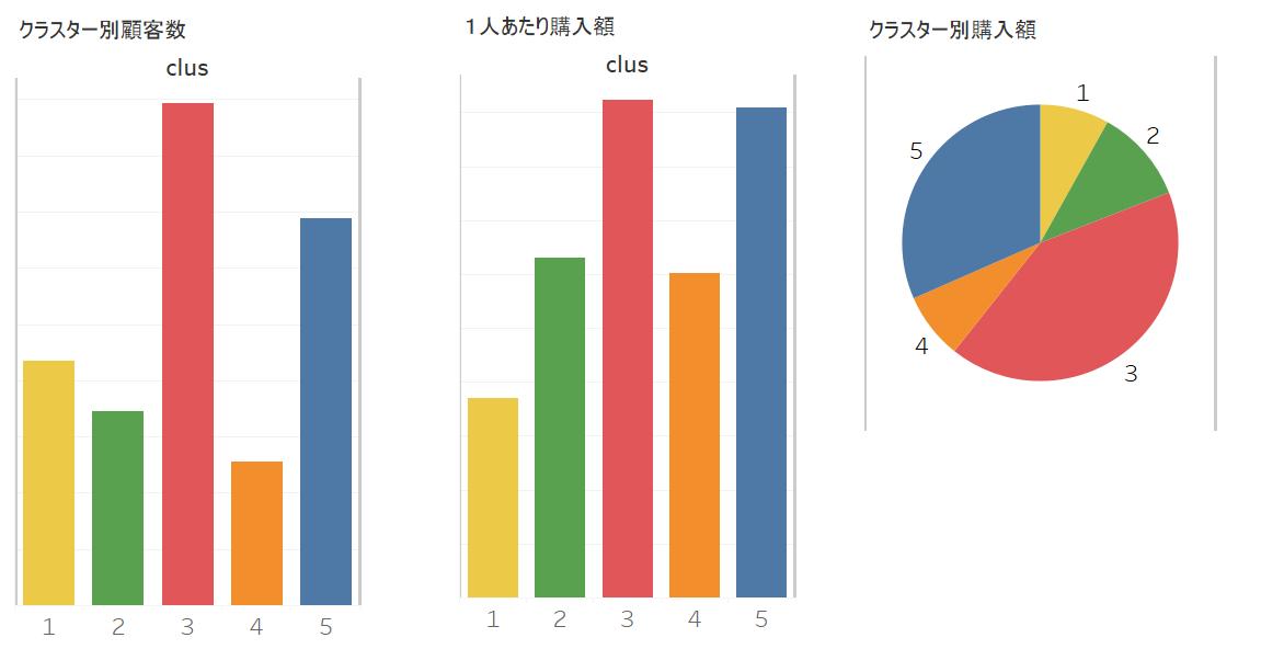 クラスター分析結果 クラスター集計