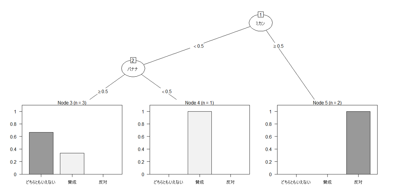 R 決定木分析結果 列入れ替え