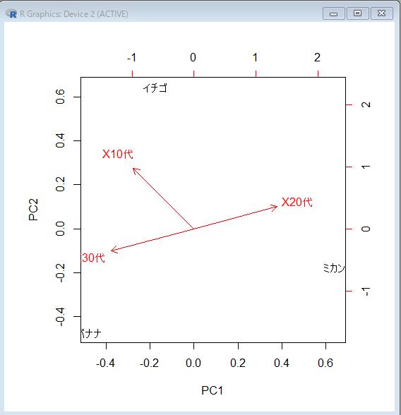R 主成分分析