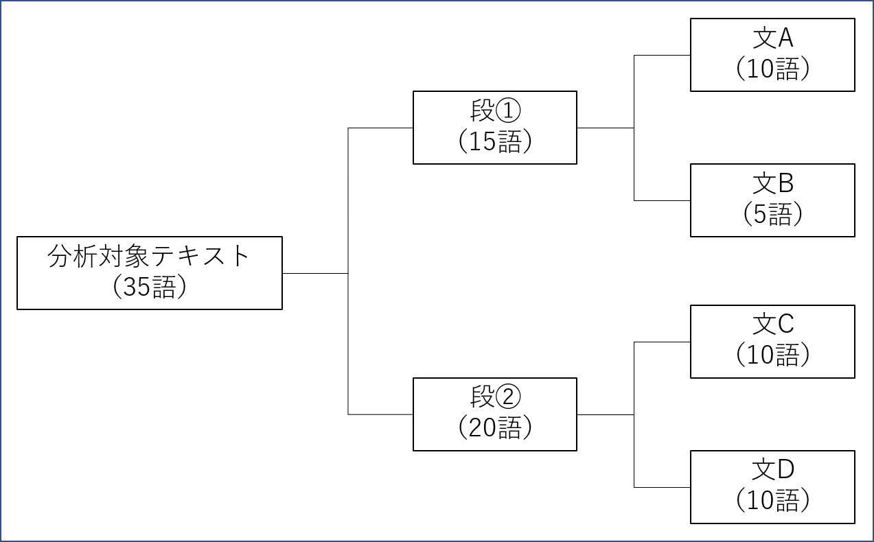 KHcoder 分析対象テキスト