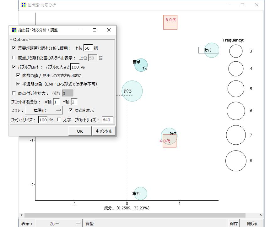 KHcoder 対応分析