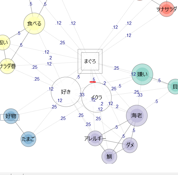 KHcoder 共起ネットワーク