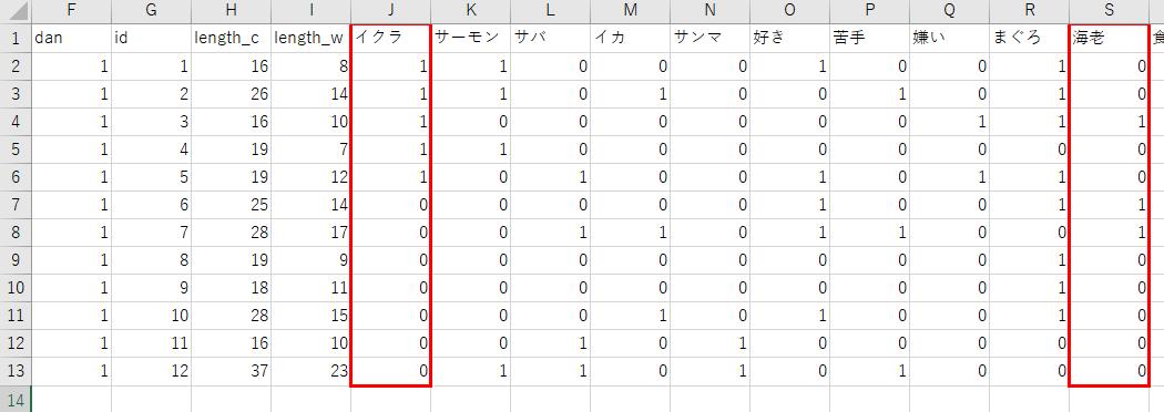 KHcoder 文書×抽出語