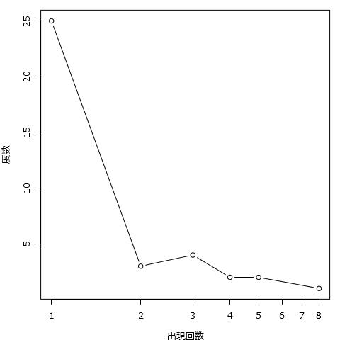 KHcoder 出現回数(TF)の分布のプロット