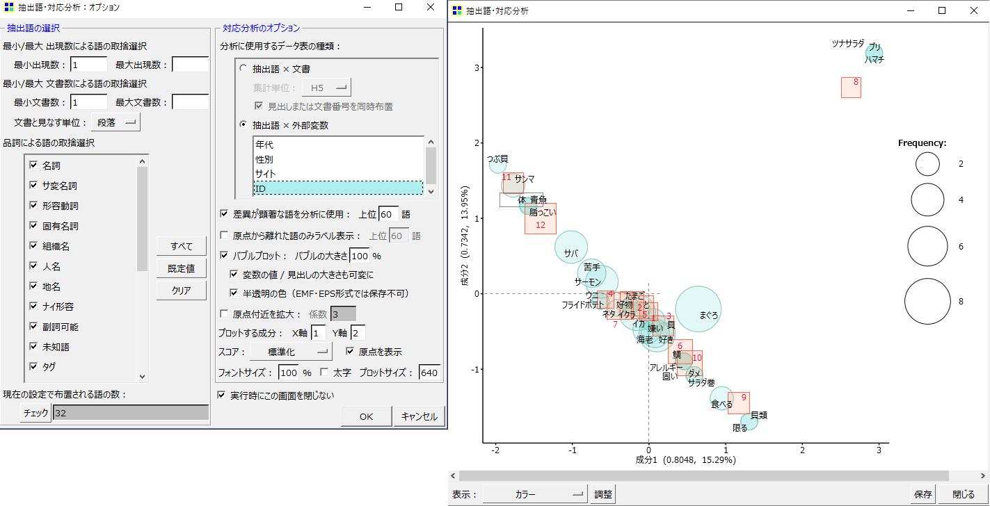 KHcoder 対応分析 抽出語×外部変数 ID