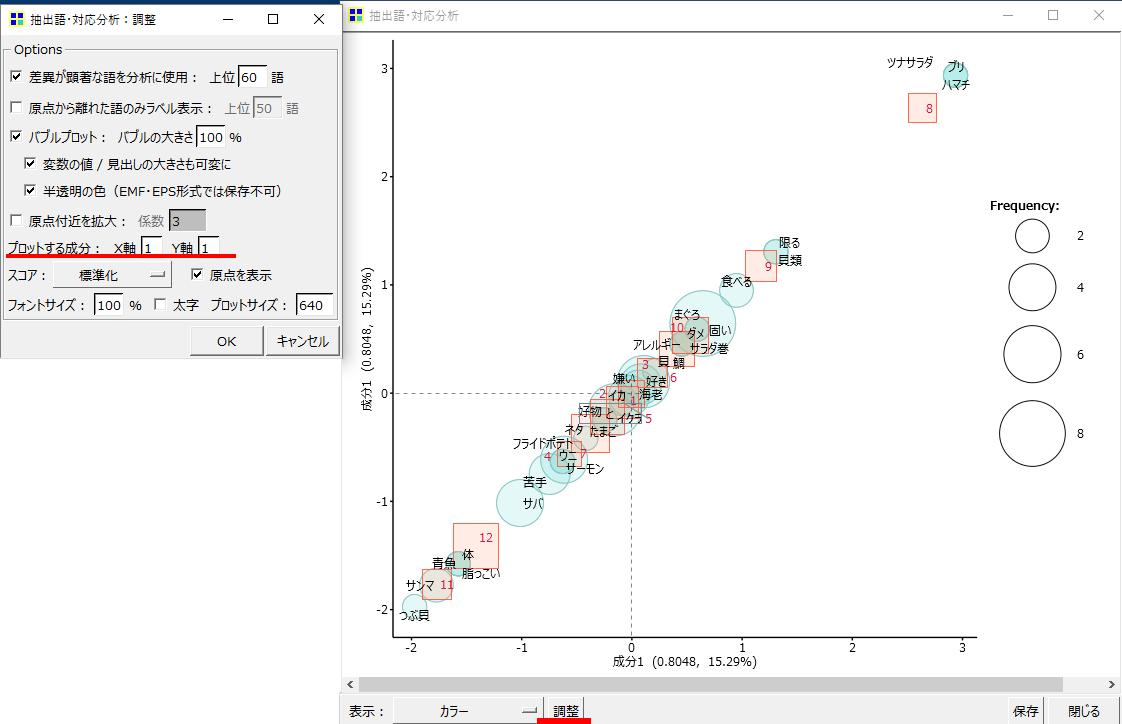 KHcoder 対応分析 抽出語×文書 プロットする成分