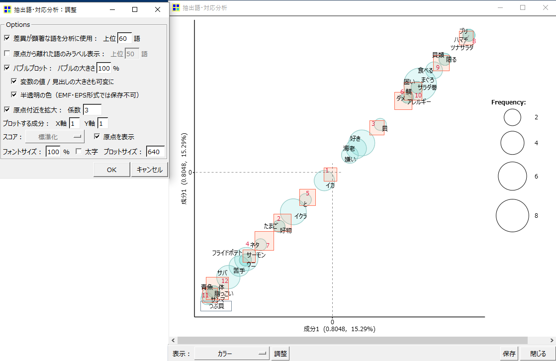 KHcoder 対応分析 抽出語×文書 原点付近を拡大