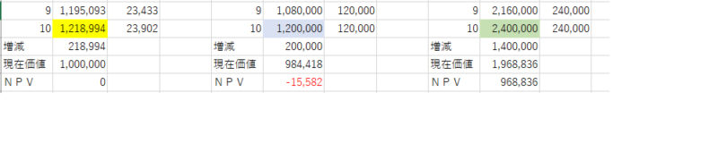 フィジビリティスタディー(FS) 100万円が100万円でなくなる日