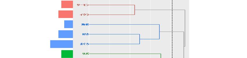 KHcoder 18. 階層的クラスター分析(抽出語)