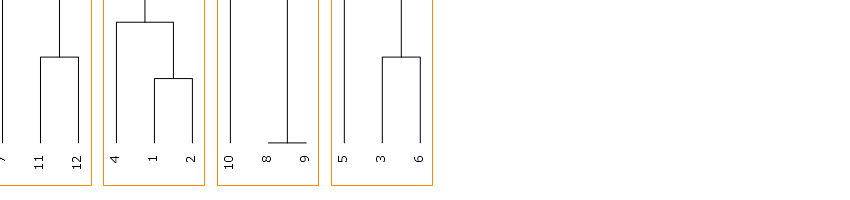 KHcoder 19. クラスター分析(文書)