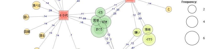 KHcoder20. 共起ネットワーク(第1回)