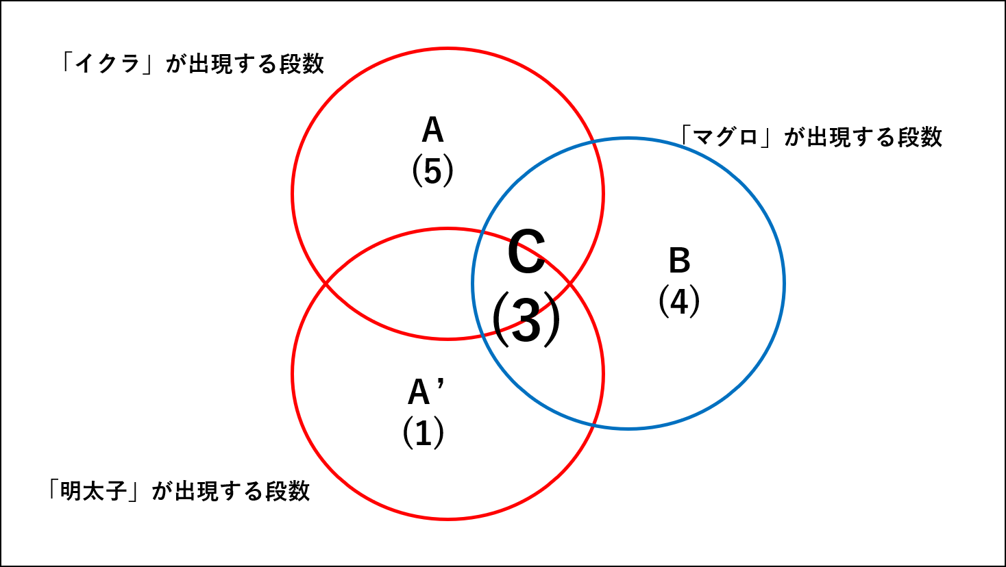 Coding Jaccard計算