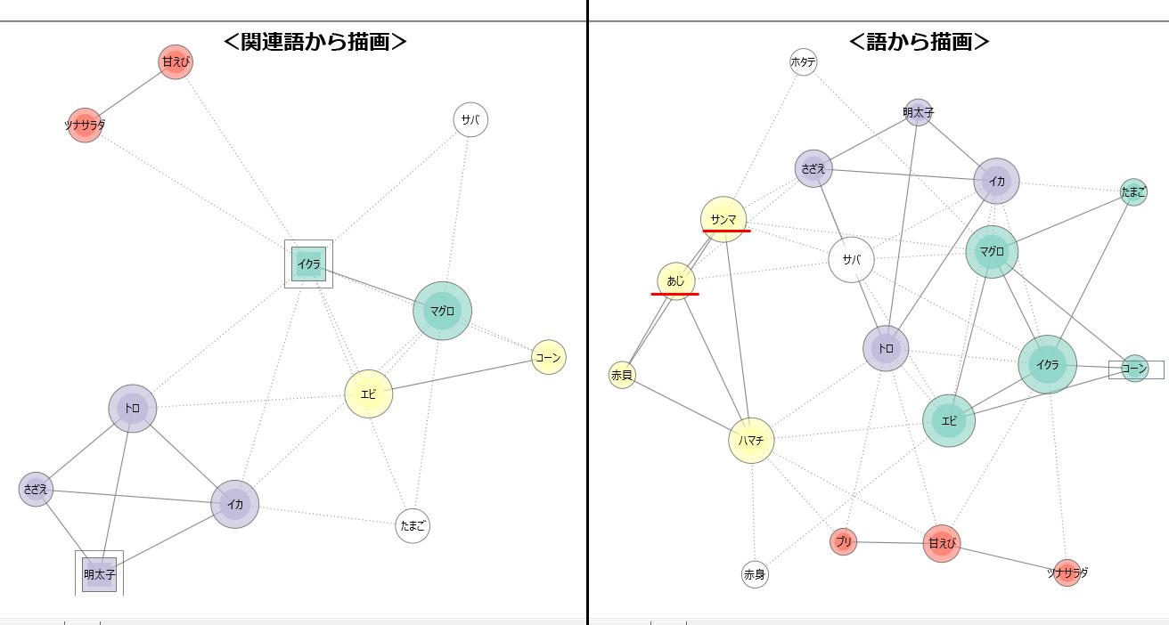 共起ネットワーク比較