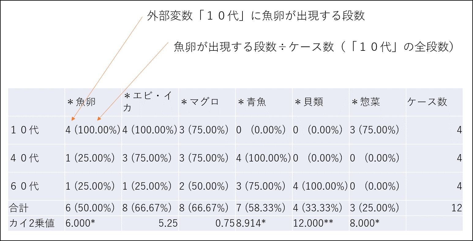 KHcoder Coding クロス集計結果