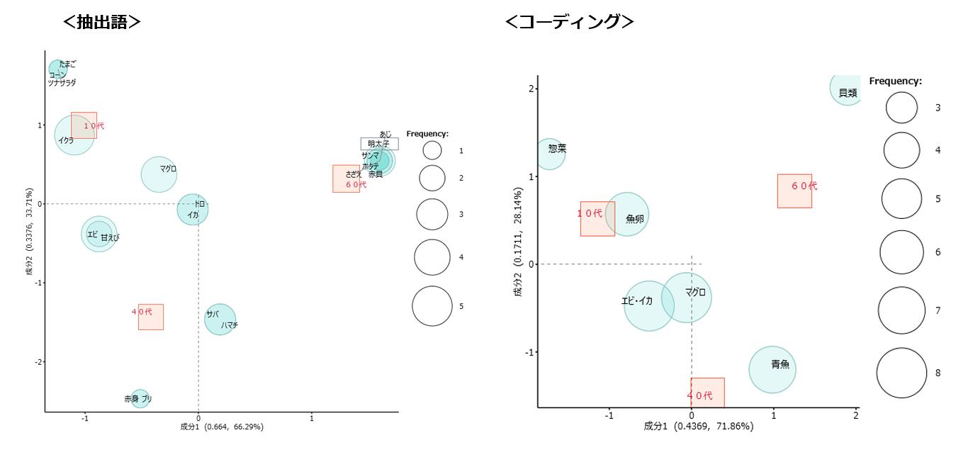 KHcoder coding対応分析
