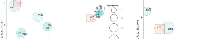 Coding(KHcoder) 7 対応分析