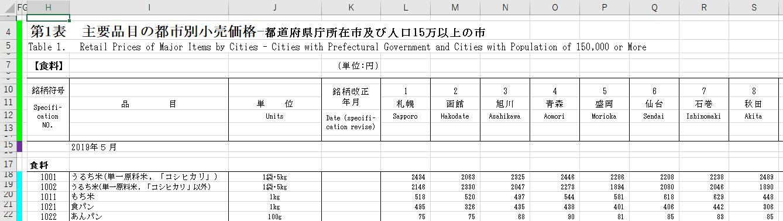 主要品目の都市別小売価格【2019年5月】