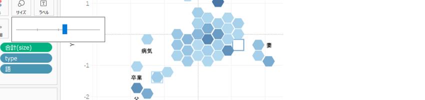 対応分析を六角形ビンで描画する