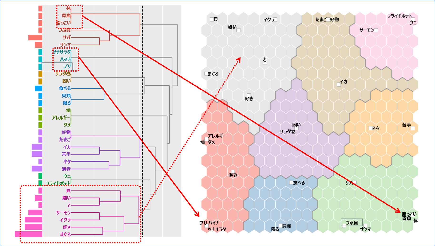 KHcoder 階層的クラスターと自己組織化マップ