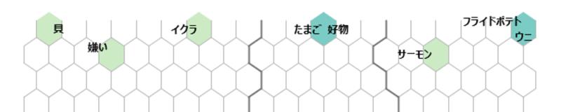 KHcoder 25. 自己組織化マップ(第2回)