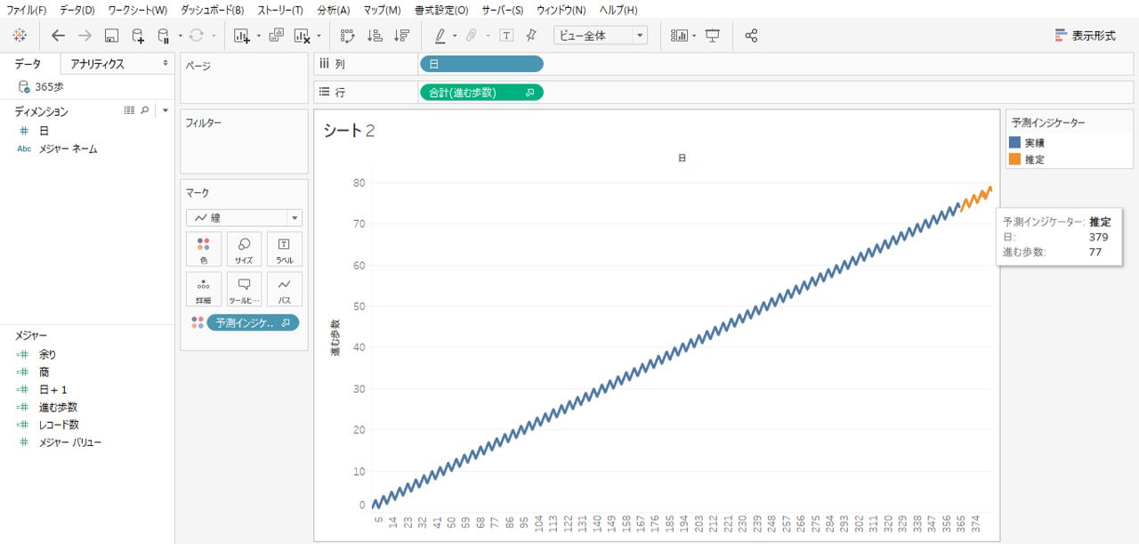 Tableau 予測グラフ