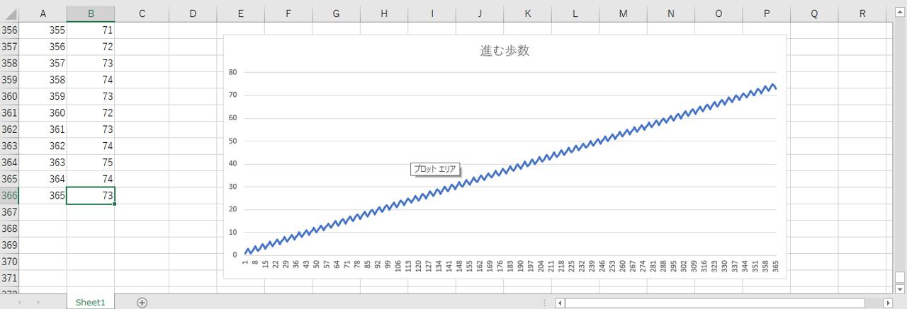 エクセル折線グラフ
