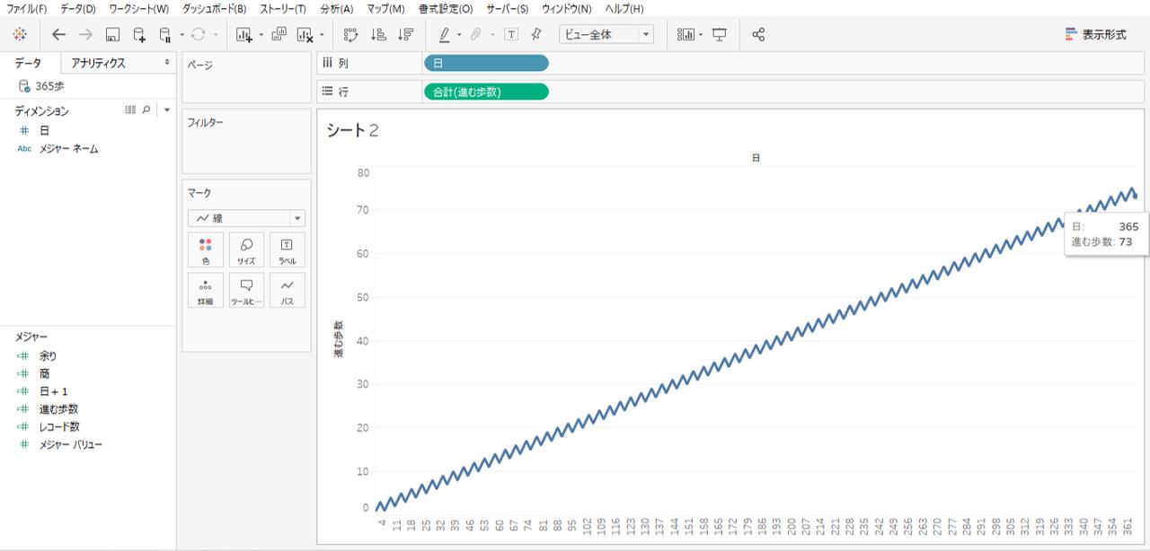 Tableau 折れ線グラフ