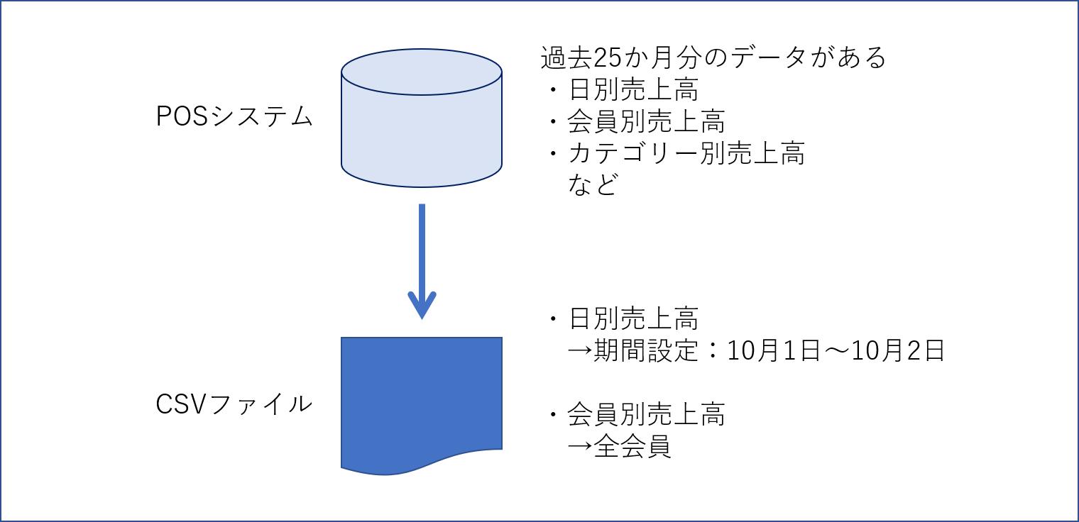 Tableau 接続イメージ