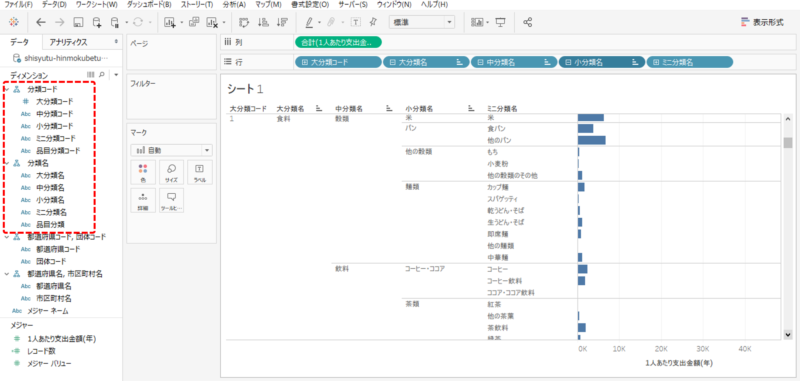家計調査<品目分類>1人あたり年間の支出金額 (鳥取市)