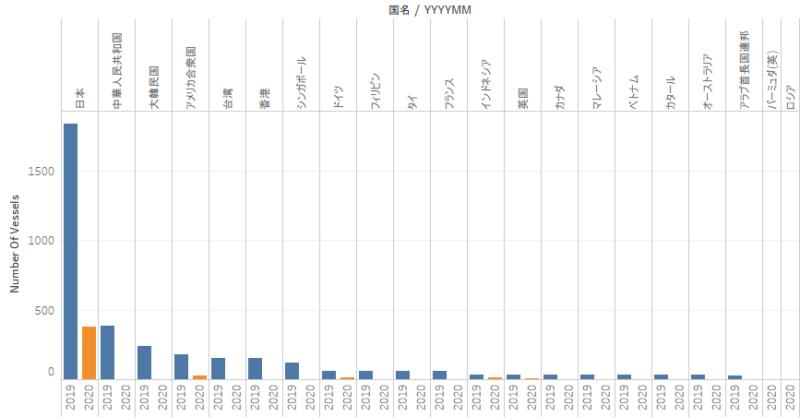 航空機統計 国籍別航空機入港表(港別)