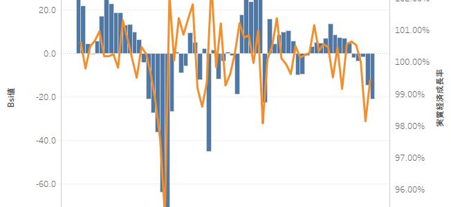 法人企業景気予測調査 時系列データ(BSI項目)