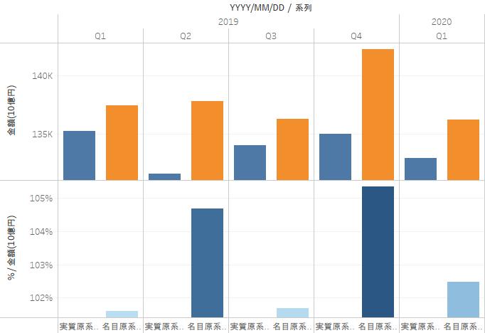国民経済計算 四半期別GDP速報
