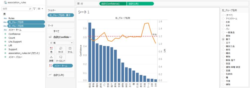 アソシエーション分析(再び)-2